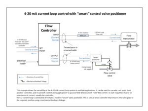 "Process control - Example of a continuous flow control loop. Signalling is by industry standard 4-20 mA current loops, and a ""smart"" valve positioner ensures the control valve operates correctly."