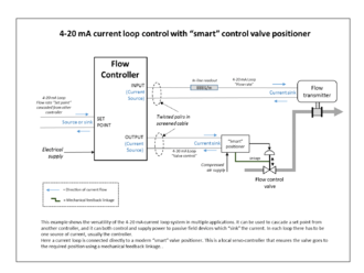 Control valve - Example of current loops used for sensing and control transmission. Specific example of a smart valve positioner used.
