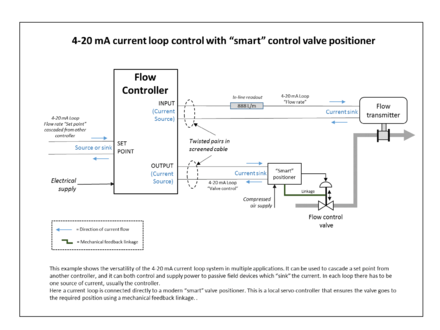 Example Of A Continuous Flow Control Loop. Signalling Is By Industry  Standard 4u201320