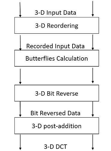 The four basic stages of computing 3-D DCT-II using VR DIF Algorithm. Stages of the 3-D DCT-II VR DIF algorithm.jpg