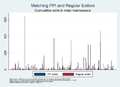 Summer of Research - Comparing PPI editors & regular editors by cum. edit count main ns.png