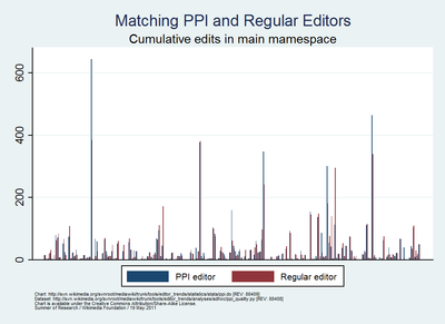 Summer of Research - Comparing PPI editors & regular editors by cum. edit count main ns