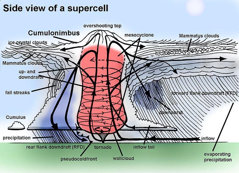 Soubor:Supercell side view.jpg