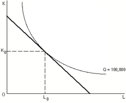 iso quants An isoquant is a contour line drawn through the set of points at which the same  quantity of  isoquants are typically drawn along with isocost curves in capital- labor graphs, showing the technological tradeoff between capital and labor in the .