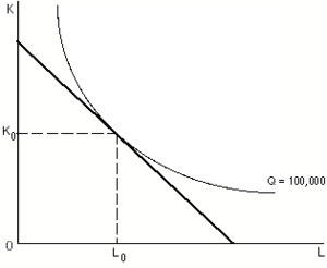 Isoquant - Production isoquant (strictly convex) and isocost curve (linear)
