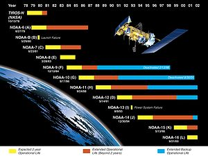 Television Infrared Observation Satellite - Graphic of operational life of various satellites of the TIROS-N design