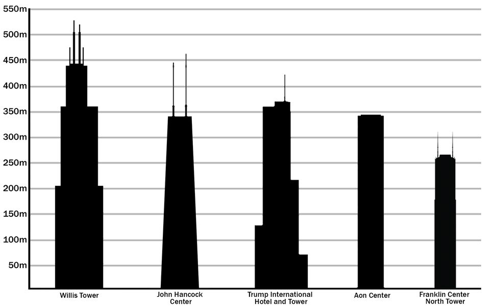 Tallest buildings in Chicago by pinnacle height