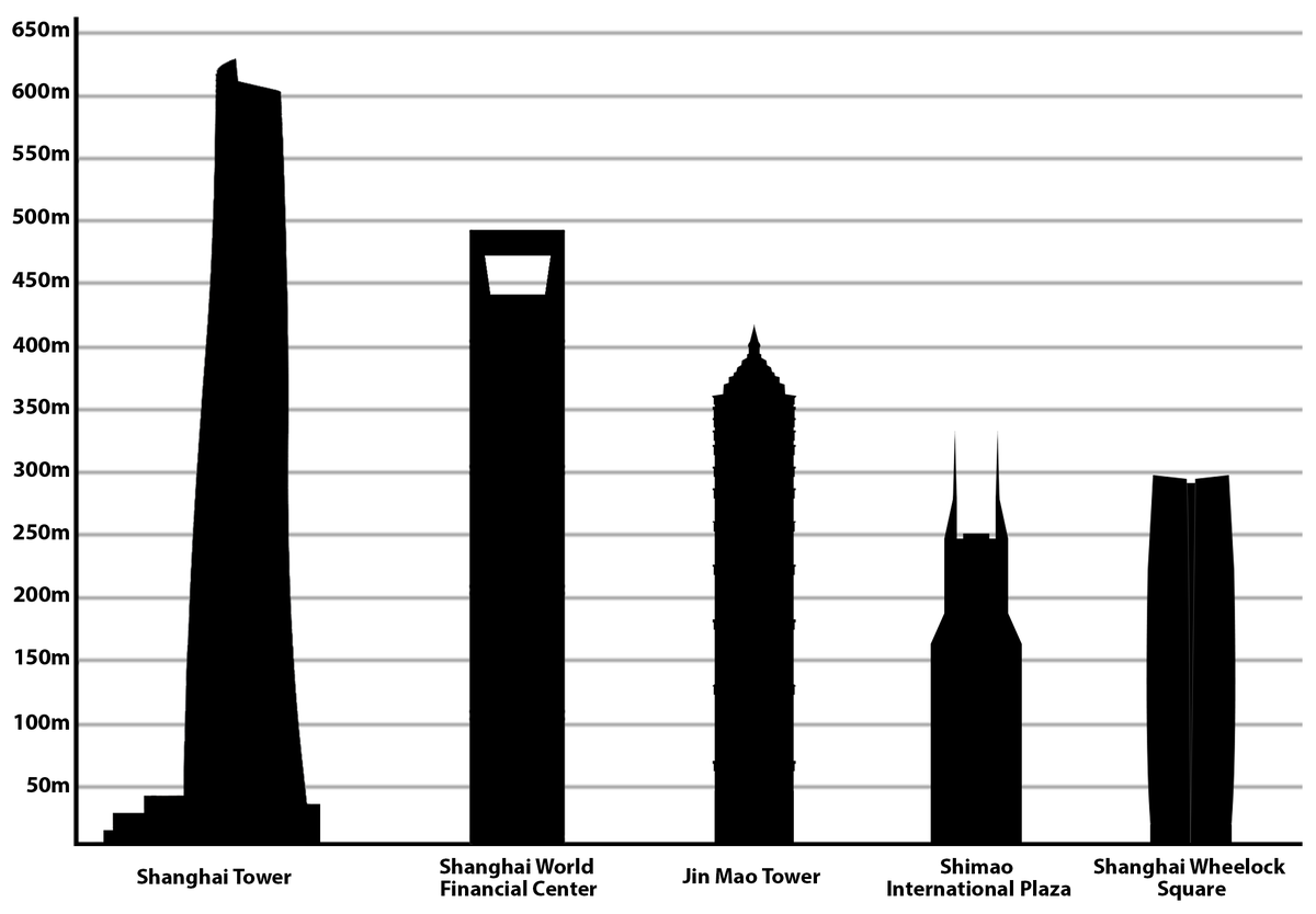 List Of Tallest Buildings In Shanghai Wikipedia