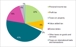 Taxation in Lithuania - Tax revenue in the Lithuanian national budget by type of tax, 2013