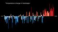 Temperature Bar Chart Asia-Azerbaijan--1901-2020--2021-07-13.png