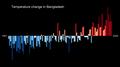Temperature Bar Chart Asia-Bangladesh--1901-2020--2021-07-13.png