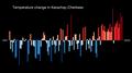 Temperature Bar Chart Asia-Russia-Karachay Cherkess-1901-2020--2021-07-13.png