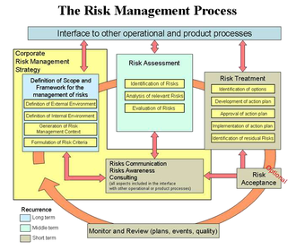 IT risk management - ENISA: The Risk Management Process, according to ISO Standard 13335