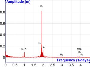 Theory of tides - Wikipedia