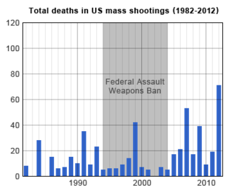 Mass shooting - Total U.S. deaths by year in spree shootings: 1982 to current (ongoing).