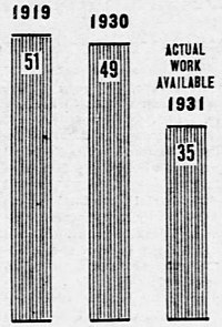 U.S. work week graph 1919-1931.jpg