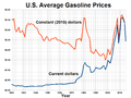 US Gasoline Prices.png