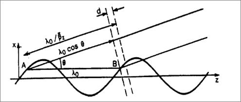 Undulator constructive interference