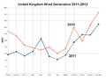 United Kingdom Wind Generation 2011-2012.png