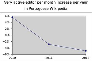 Very active editors per month increase per year in ptwiki.jpg