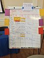 WikiDay 2015 - Open Space Signup - At Event Start 1008.jpg