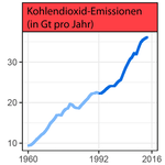 World-Scientists'-Warning,-CO2-Emissionen.png