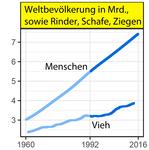 World-Scientists'-Warning, -Populationen.png