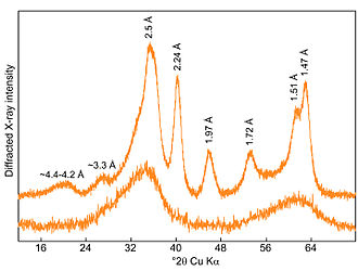 Ferrihydrite - X-ray diffraction patterns for six-line (top) and two-line (bottom) ferrihydrite. Cu Kα radiation.