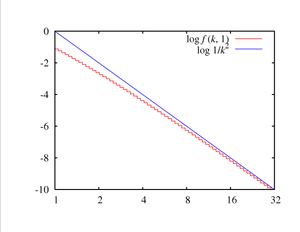 Yule–Simon distribution - Plot of the Yule–Simon(1) distribution (red) and its asymptotic Zipf's law (blue)