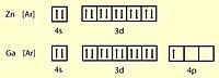 Соответствующие электронные конфигурации цинка и галлия