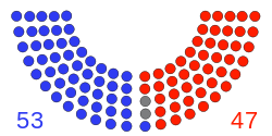 112th Senate.svg
