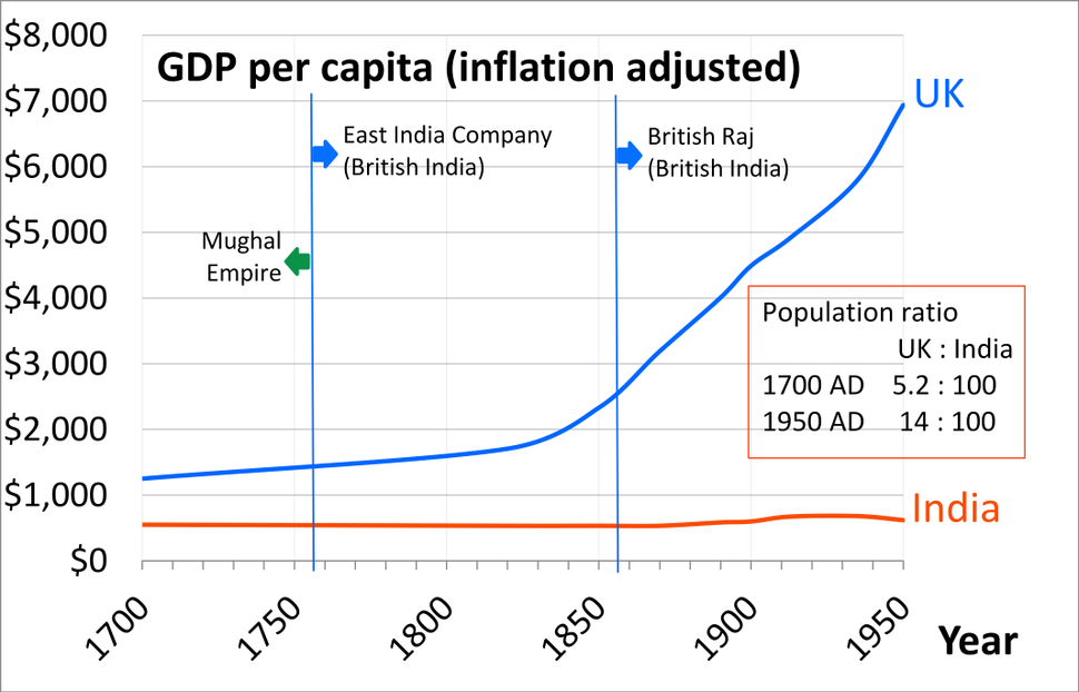 1700 AD through 1950 AD per capita GDP of United Kingdom and India during the Colonial Era