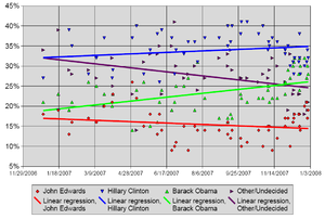 Statewide opinion polling for the January Democratic Party presidential primaries, 2008 - Image: 2008 Demo New Hampshire