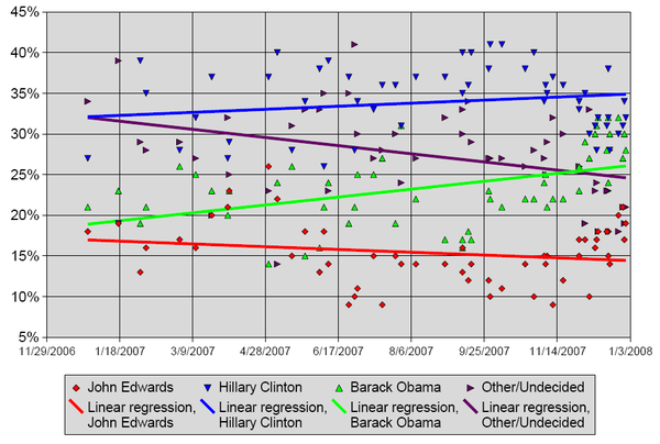 Pre-primary opinion polling statistics throughout the campaign season.