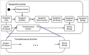 Программа для построения Activity диаграмм