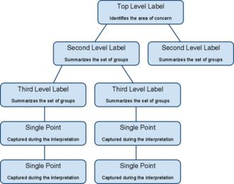 Contextual design - Part of an affinity diagram