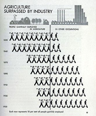 Rudolf Modley - Infographic on agriculture surpassed by Industry by Modley, 1938