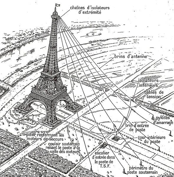 Los seis cables tendidos como antenas radiotelegráficas desde la planta superior de la torre Eiffel, hacia el Campo de Marte (1914).