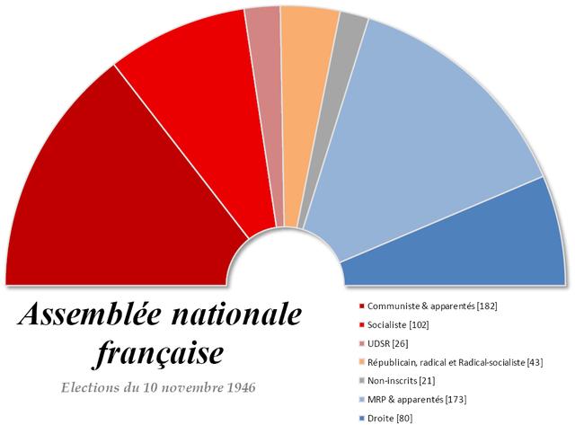 640px-Assembl%C3%A9e-nationale-1946-2.png