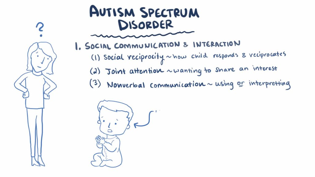 autism spectrum disorder what does the Children with autism spectrum disorder (asd) face difficulties with attention and understanding, which affect their learning and development find out more.