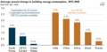 Average annual change in building energy consumption (36943808343).png