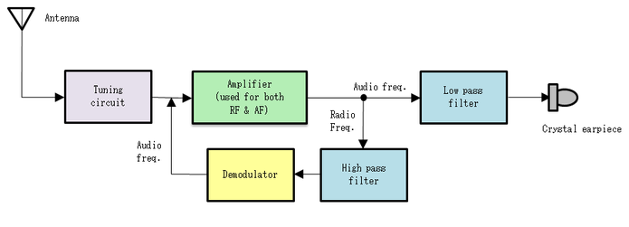 Complete Tv Video If Amplifier And Detector System Circuit Diagram