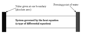 Boundary value problem - Finding a function to describe the temperature of this idealised 2D rod is a boundary value problem with Dirichlet boundary conditions. Any solution function will both solve the heat equation, and fulfill the boundary conditions of a temperature of 0 K on the left boundary and a temperature of 273.15 K on the right boundary.