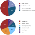 Bunzl revenue breakdown.svg