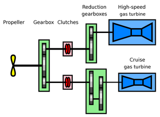 Combined gas or gas - Principle of a COGOG propulsion system