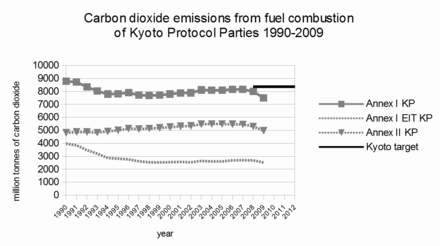 CO 2 emissions from fuel combustion of Annex I Kyoto Protocol (KP) Parties, 1990-2009. Total Annex I KP emissions are shown, along with emissions of Annex II KP and Annex I EITs. Carbon dioxide emissions from fuel combustion of Annex I Kyoto Protocol Parties 1990-2009.png