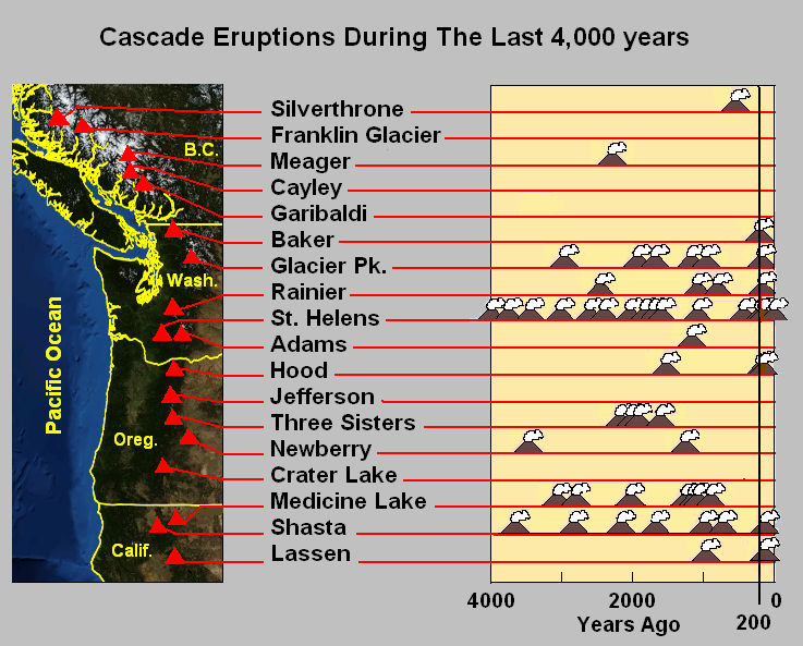 Cascade eruptions during the last 4000 years