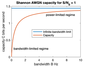 Channel capacity - Image: Channel Capacity with Power and Bandwidth Limited Regimes