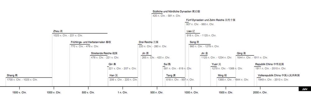 Zeitleiste chinesischer dynastien und republiken qin aber noch nicht