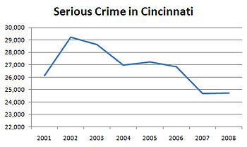 Changing Crime Rates Edit